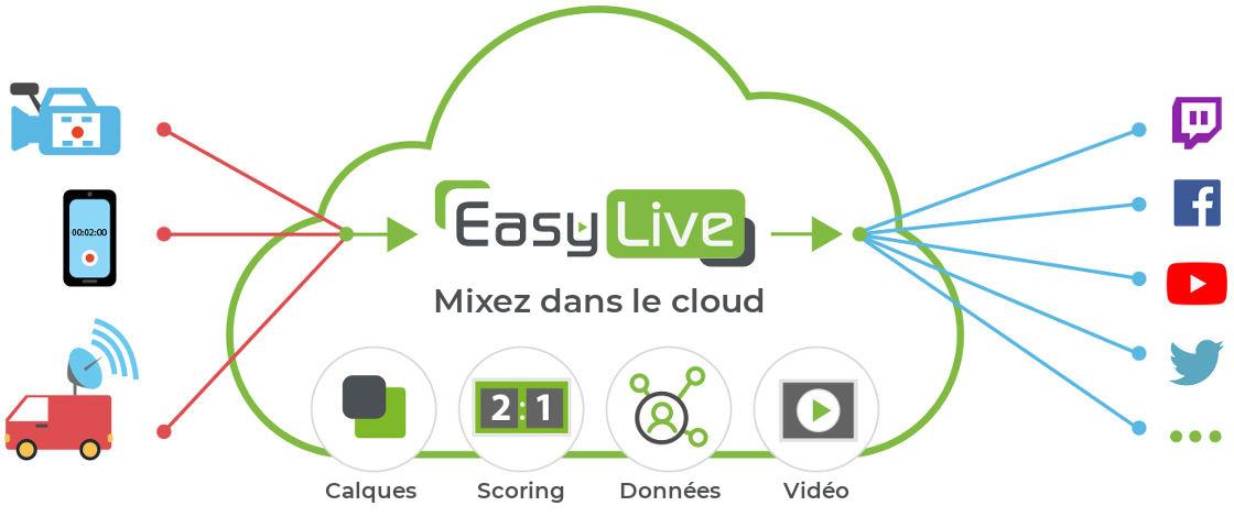 Comment Easy Live fonctionne?