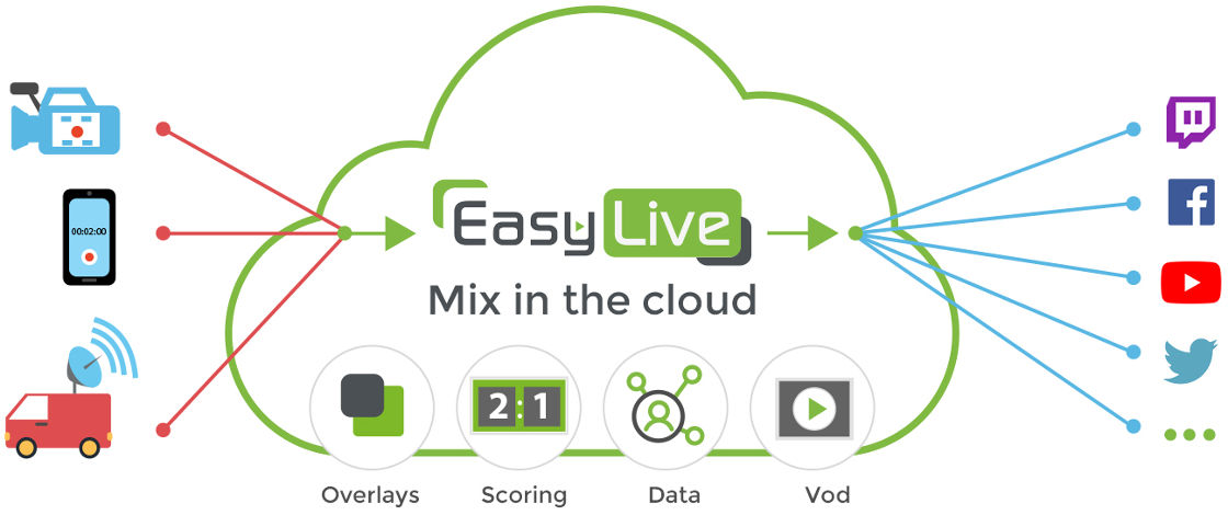 How Easy Live Works?